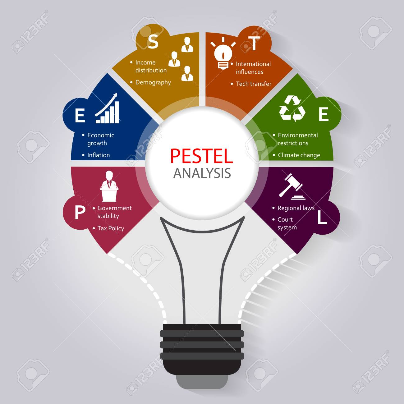 PESTEL analysis infographic template with political, economic, social, Technological, legal and environmental factor icons included - 74477900