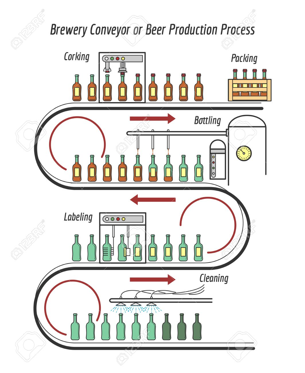 Beer production line. Brewery conveyor or beer production process line illustration - 57159305