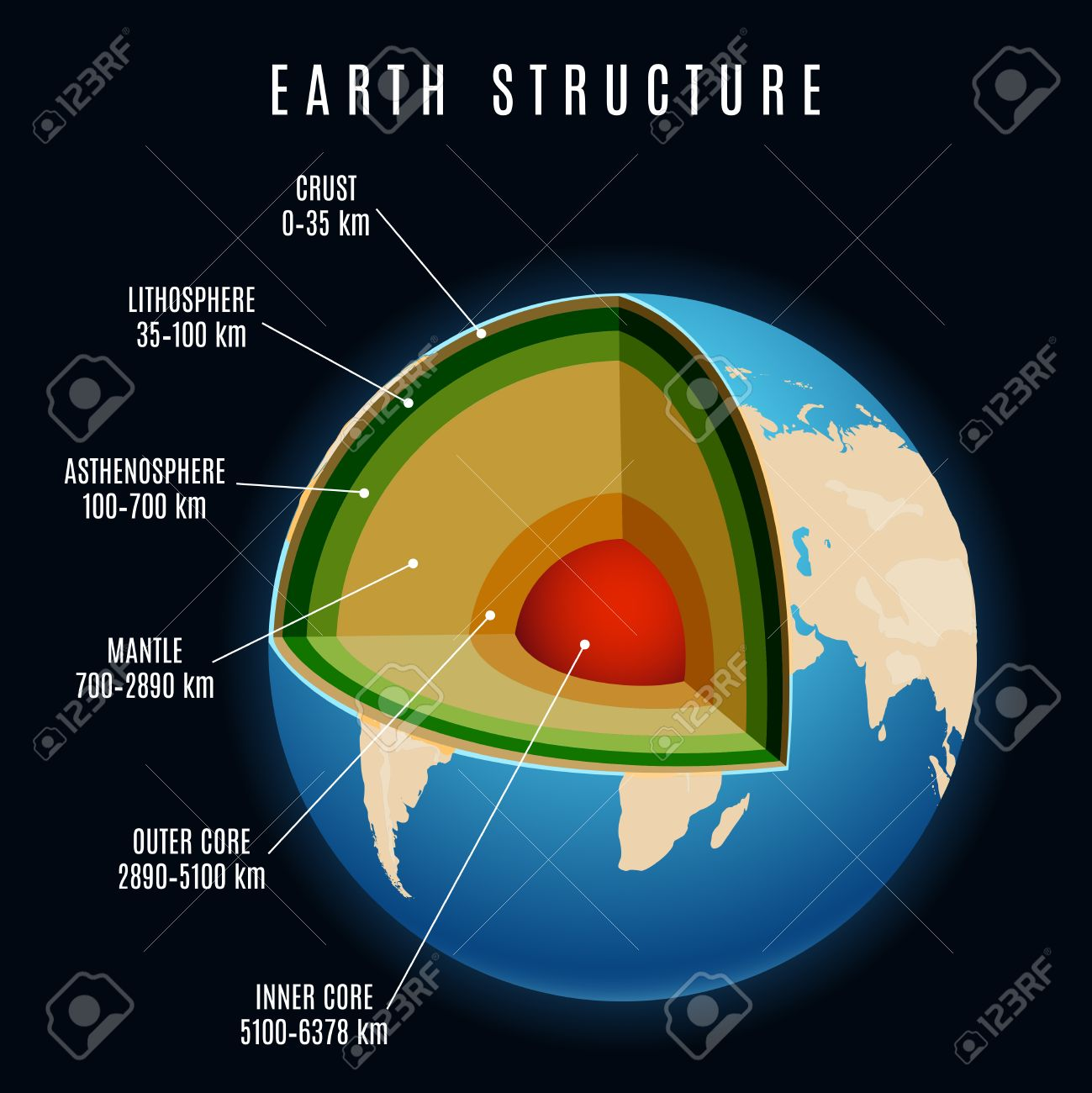 Earth structure with lithosphere and continental crust earth earth structure with lithosphere and continental crust earth mantle and earth core vector illustration stock ccuart Image collections