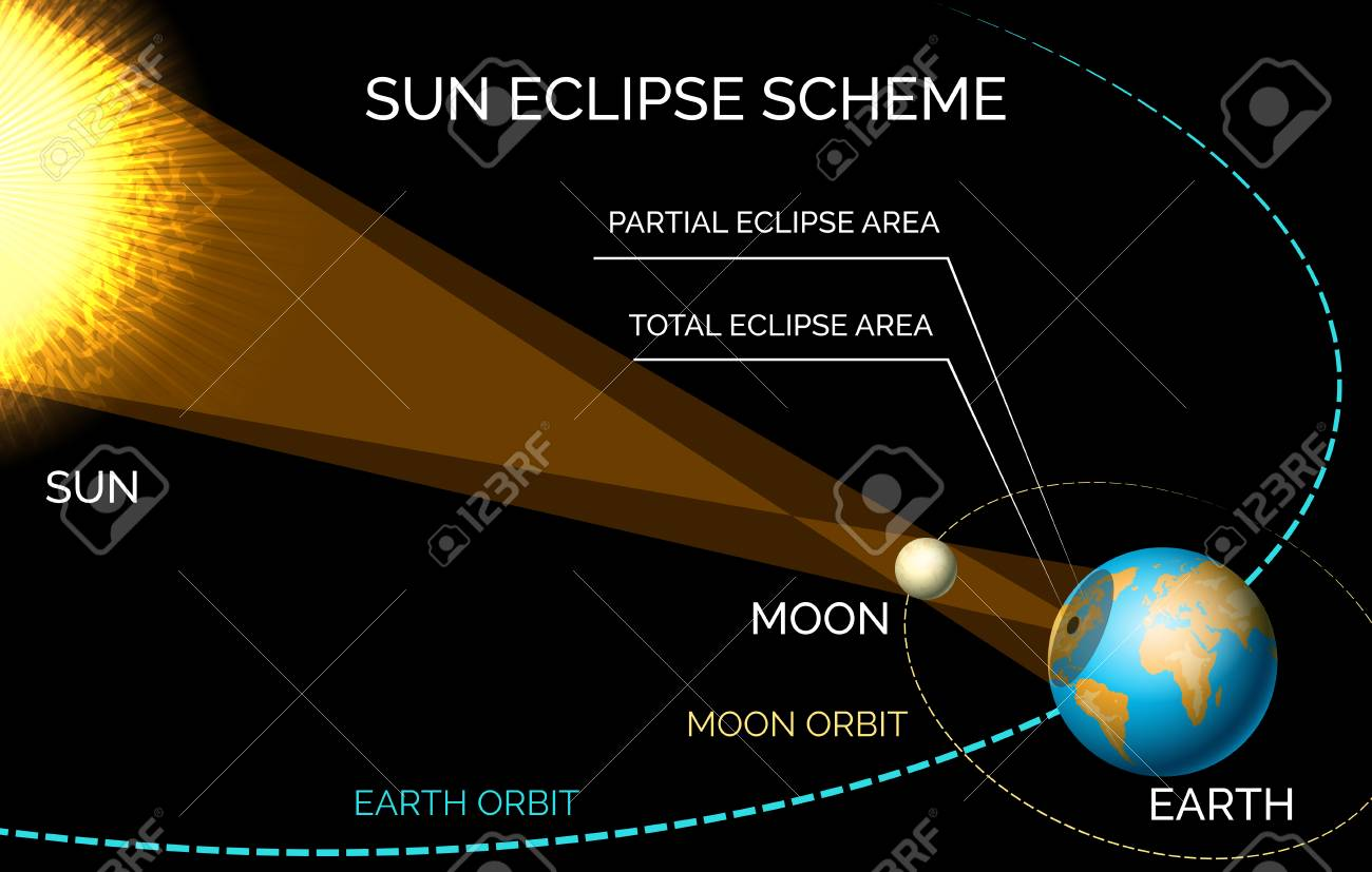 Solar eclipse diagram sun and moon orbiting eclipse scheme vector solar eclipse diagram sun and moon orbiting eclipse scheme vector illustration stock vector ccuart Images