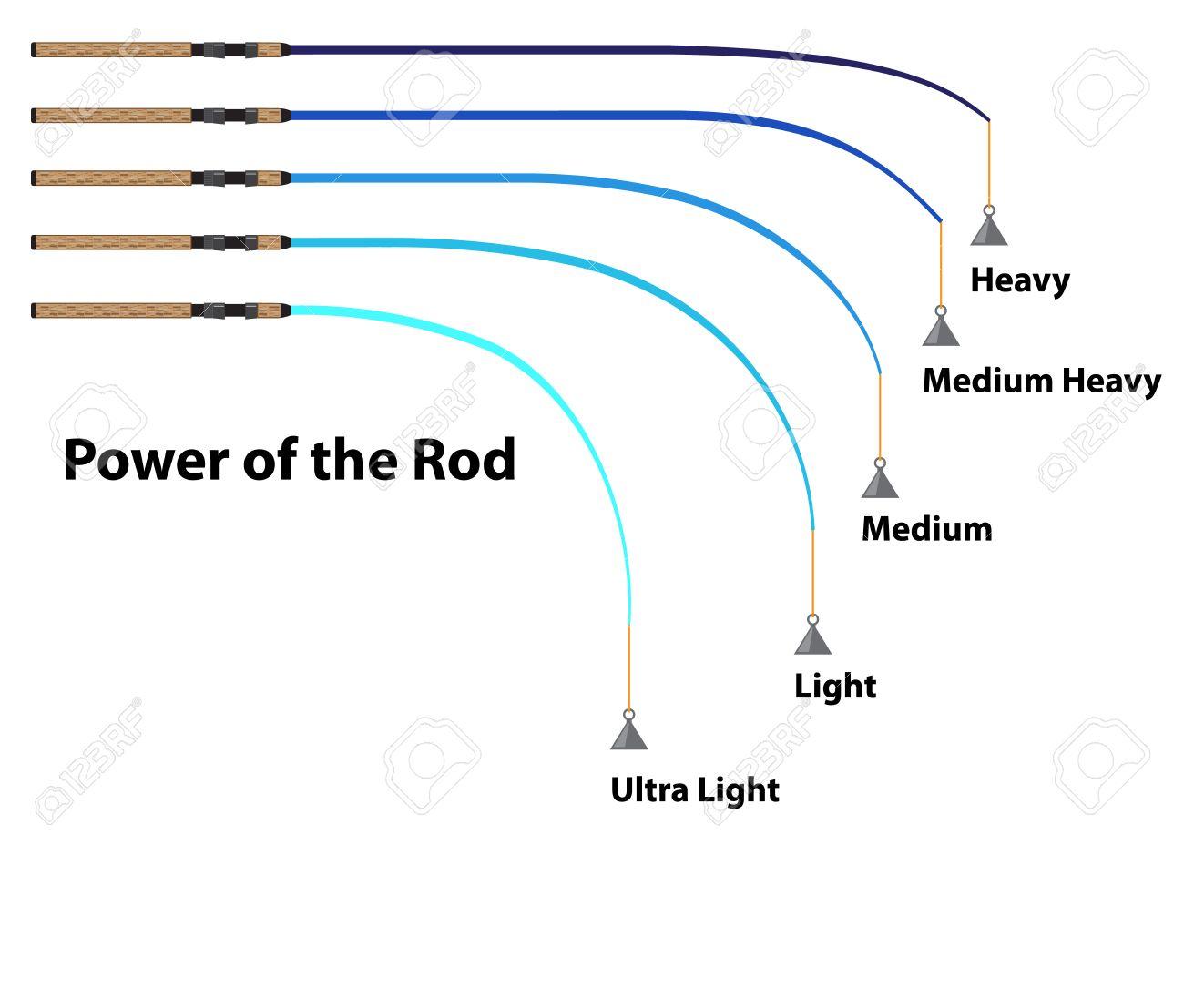 Diagram Power Of The Fishing Rod Characteristics Illustration ...