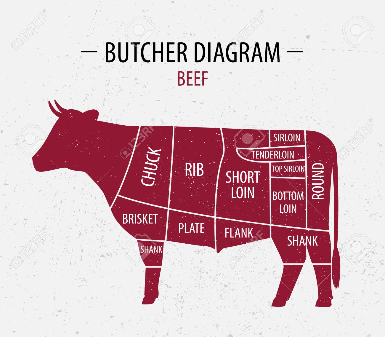 93062487 cut of beef poster butcher diagram for groceries meat stores butcher shop farmer market poster for m cut of beef poster butcher diagram for groceries, meat stores