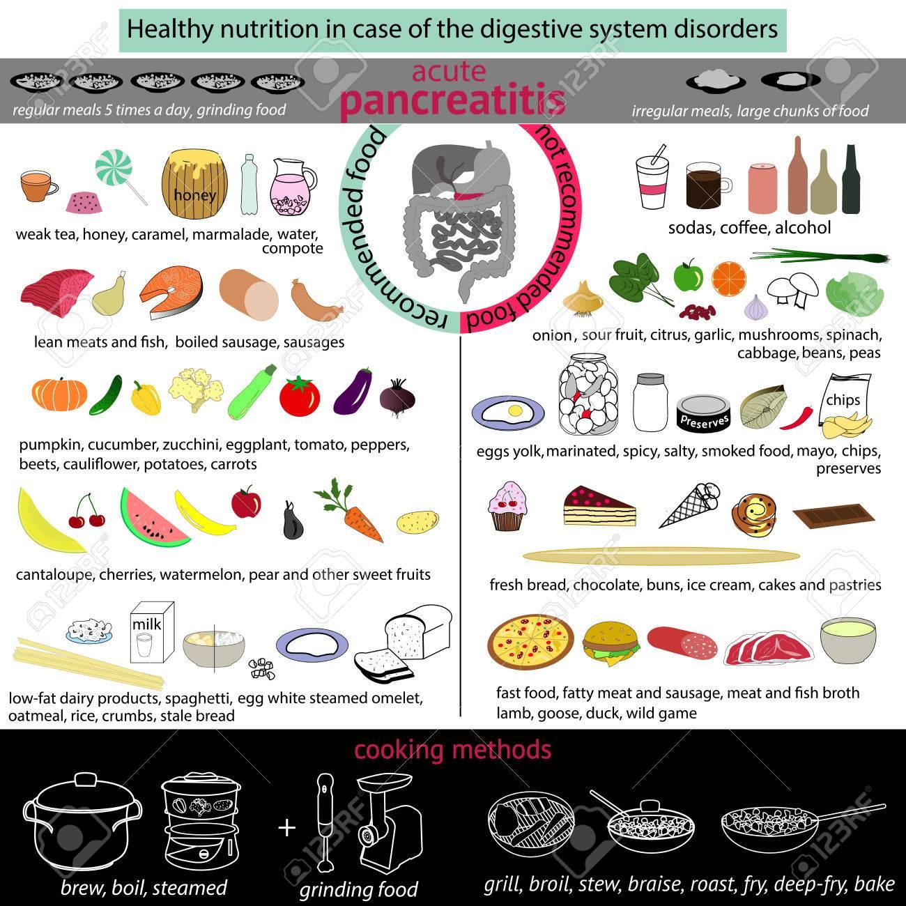 Infografiken Richtige Ernährung Im Falle Des Verdauungssystems ...