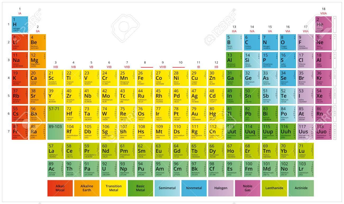Tabla peridica de los elementos qumicos tabla de mendeleiev foto de archivo tabla peridica de los elementos qumicos tabla de mendeleiev urtaz Image collections