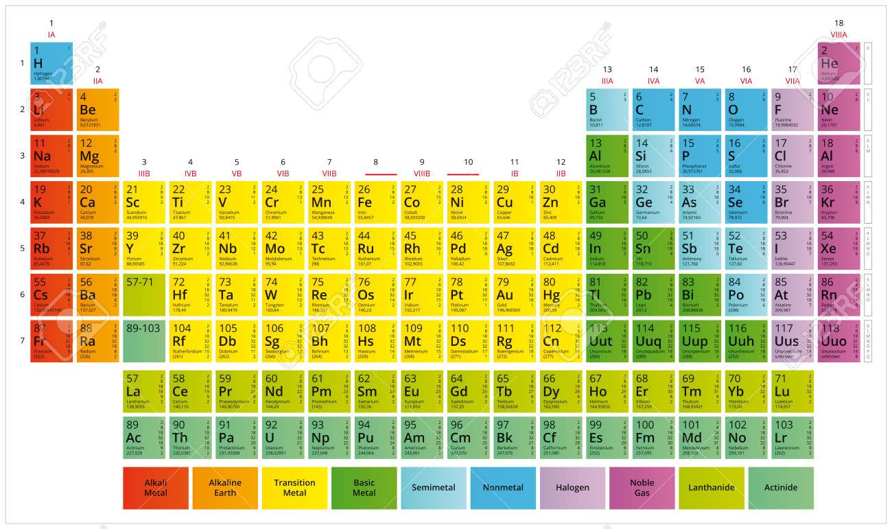 Tableau Periodique Des Elements Chimiques Table De Mendeleev Clip Art Libres De Droits Vecteurs Et Illustration Image 75392454