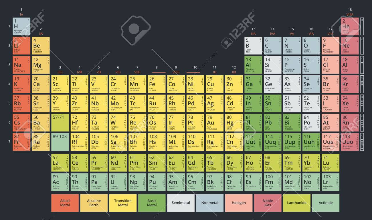 Periodic table of the chemical elements mendeleevs table modern periodic table of the chemical elements mendeleevs table modern flat pastel colors on dark urtaz Images