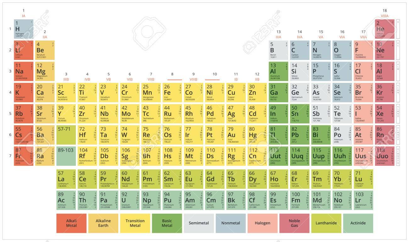 Tabla peridica de los elementos qumicos tabla de mendeleiev foto de archivo tabla peridica de los elementos qumicos tabla de mendeleiev colores pastel planos modernos sobre un fondo blanco urtaz Image collections