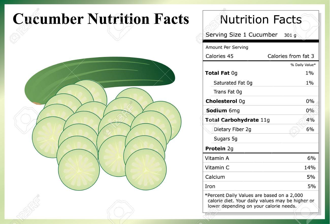 Cucumber Nutrition Facts - 40284004