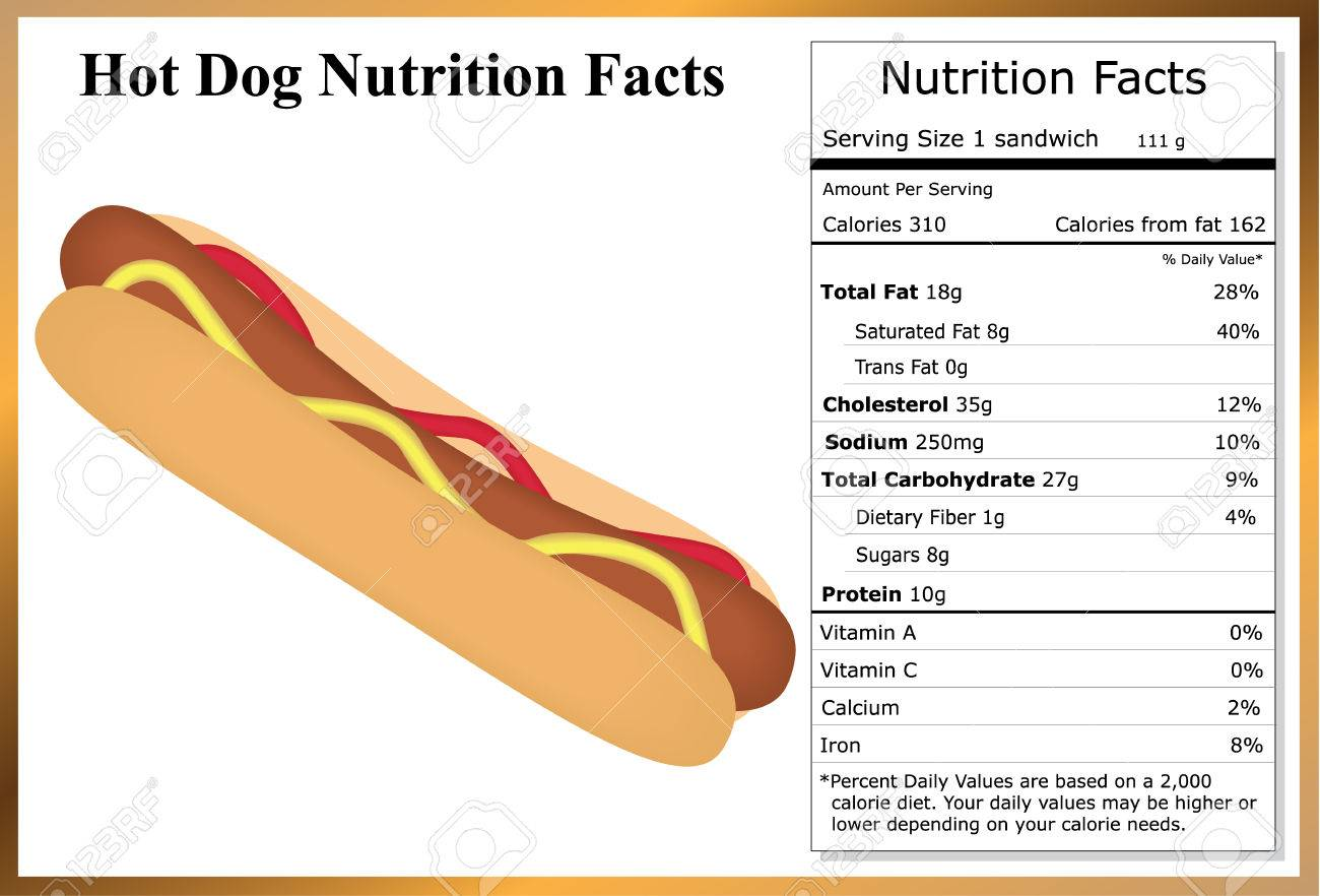 Hot Dog Nutrition Facts - 40692183