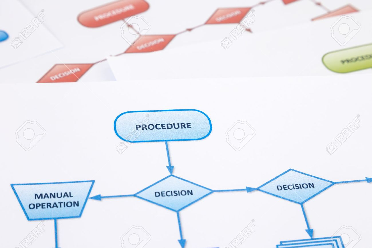 "operation process flow What is an operations process you may have heard the phrase ""operations process"" in relation to small business ownership before, but what is it exactly."