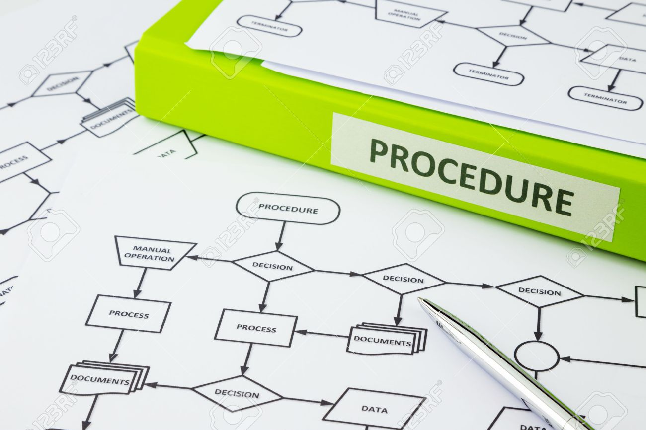 Green binder with PROCEDURE word on label place on process procedure documents, pen pointing at decision word in flow chart - 35264619