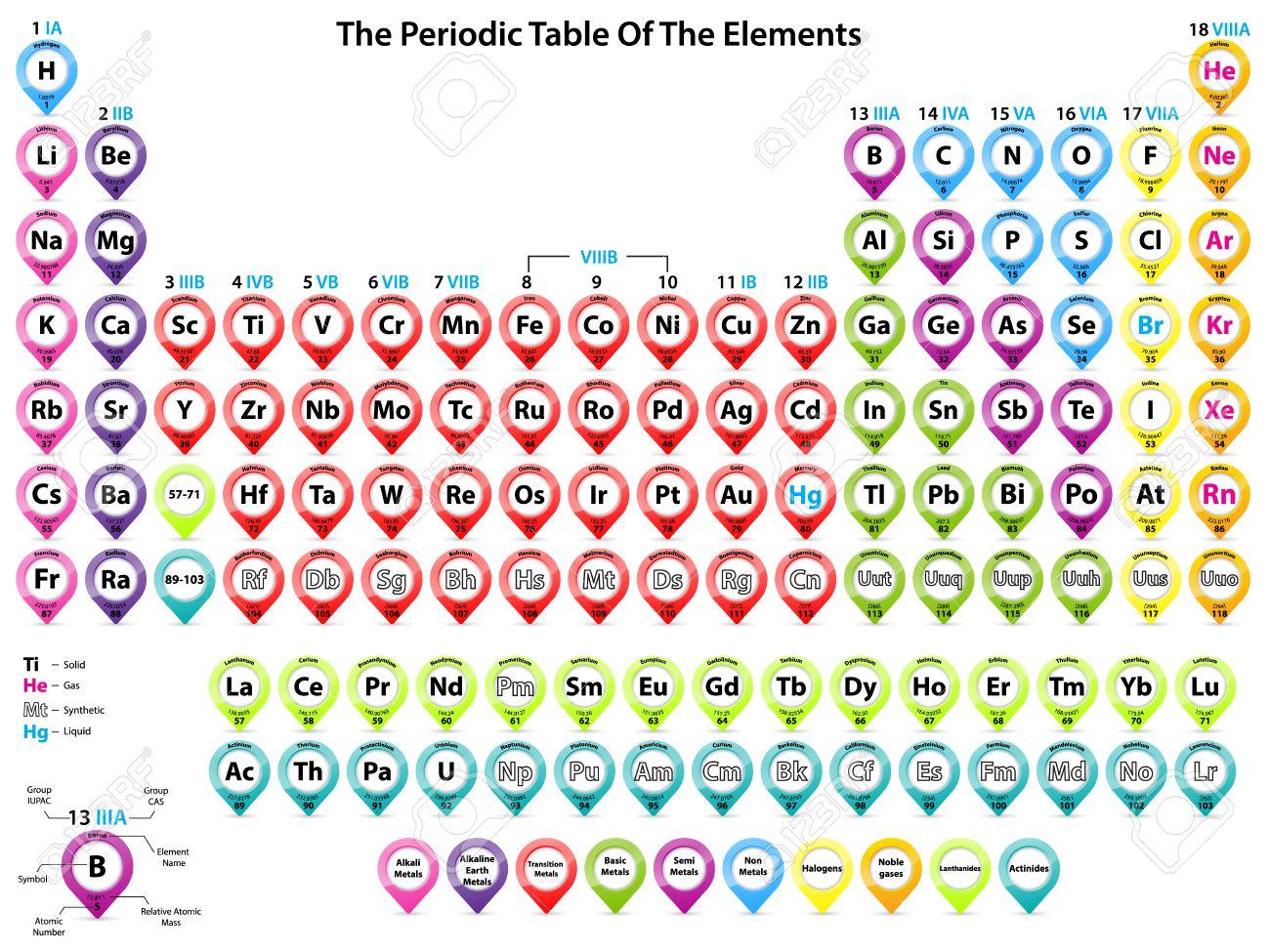 Tabla peridica detallada de elementos con formas frescas de puntero foto de archivo tabla peridica detallada de elementos con formas frescas de puntero de color urtaz Gallery