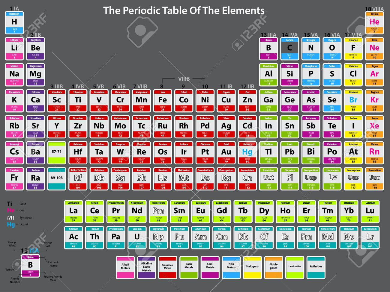 Periodic Table Of Elements Detailed With Atom Data Royalty Free