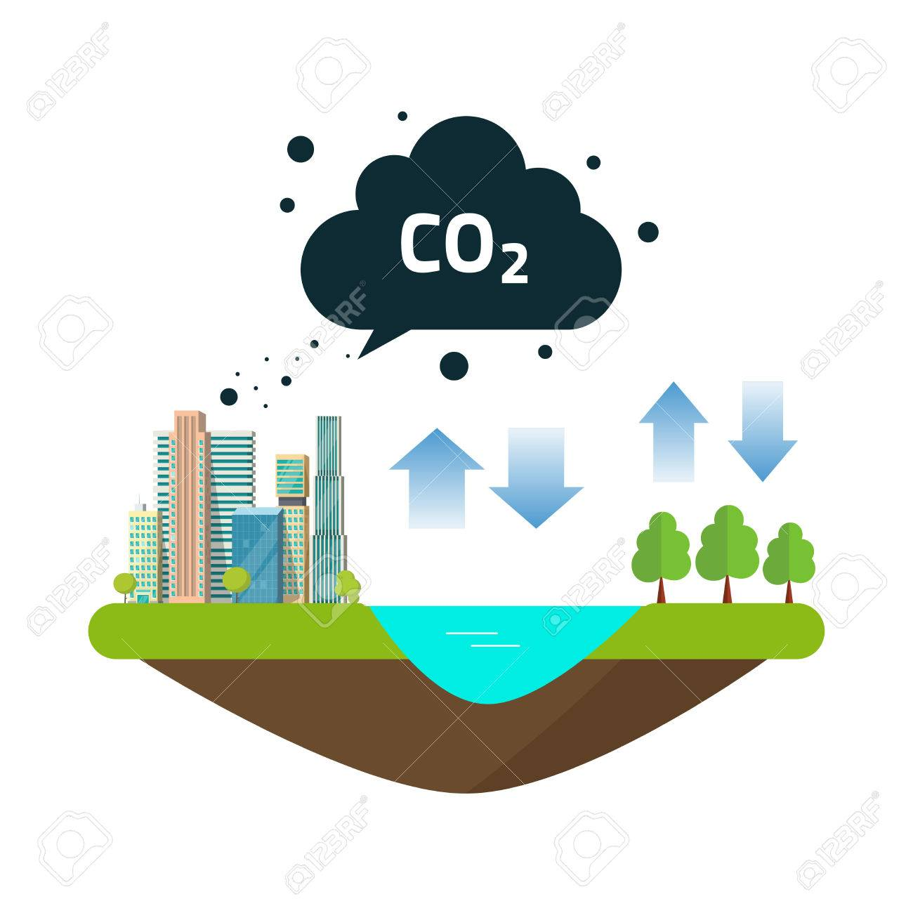 CO2 natural emissions carbon balance cycle between ocean source, city or town productions and forest. Concept of environmental problem, dioxide pollution issue, climate change vector illustration - 73378342
