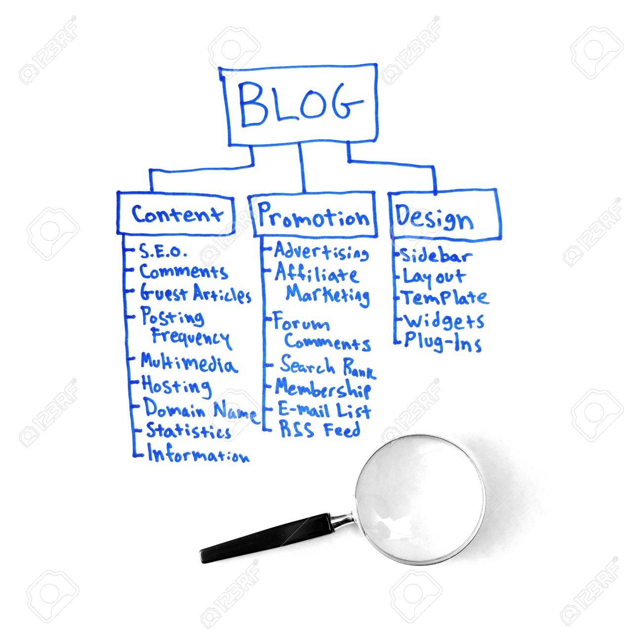 A written out strategy for a blog plan written with a blue marker isolated on white background for study. - 6295242