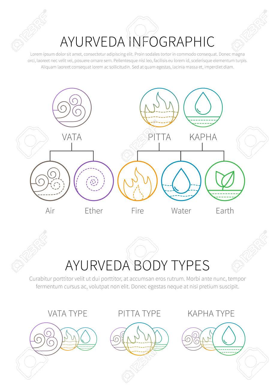 Ayurveda vector illustration doshas vata, pitta, kapha thin linear