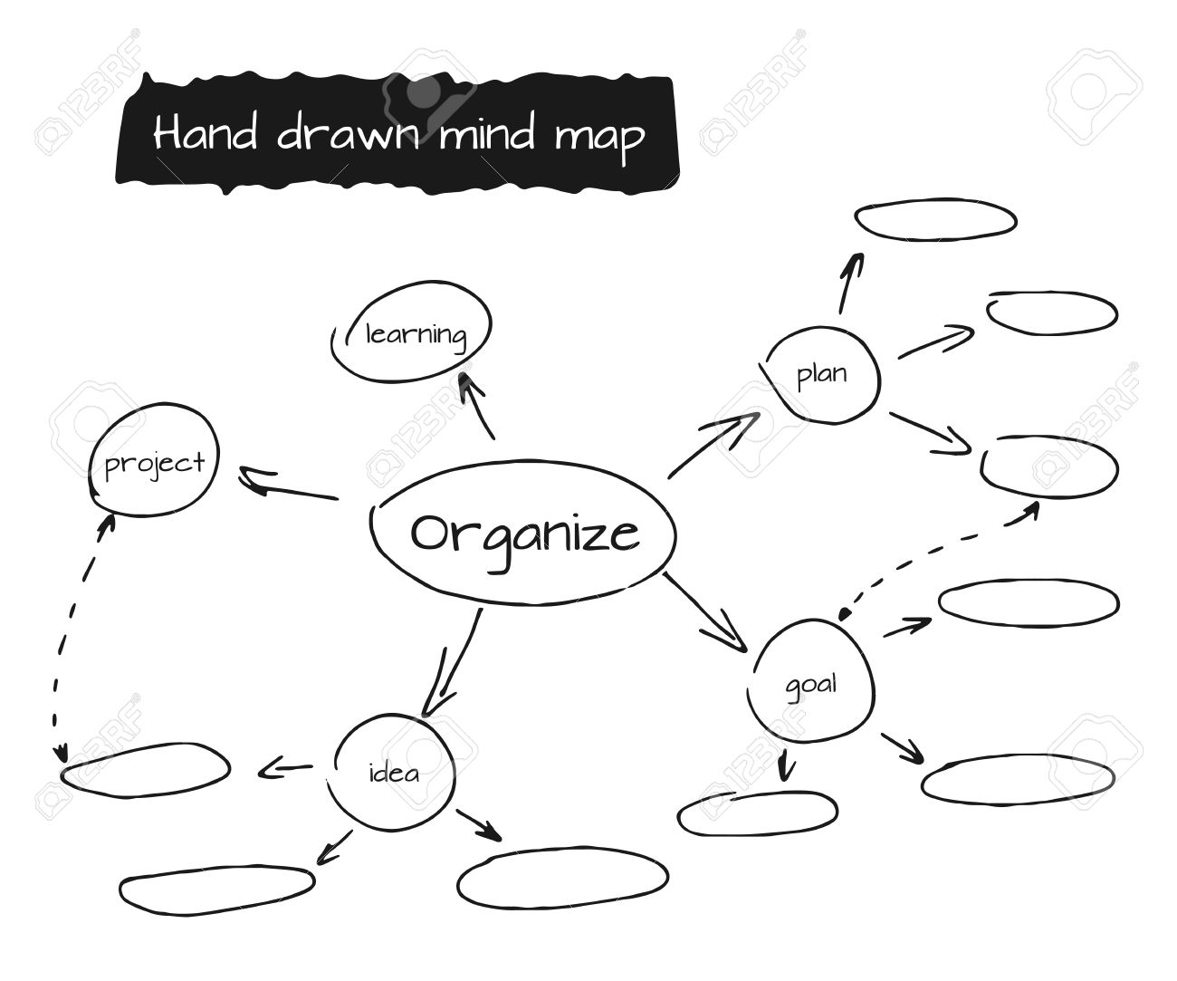 Hand drawn mind map flow chart with space royalty free cliparts hand drawn mind map flow chart with space stock vector 33474754 nvjuhfo Images