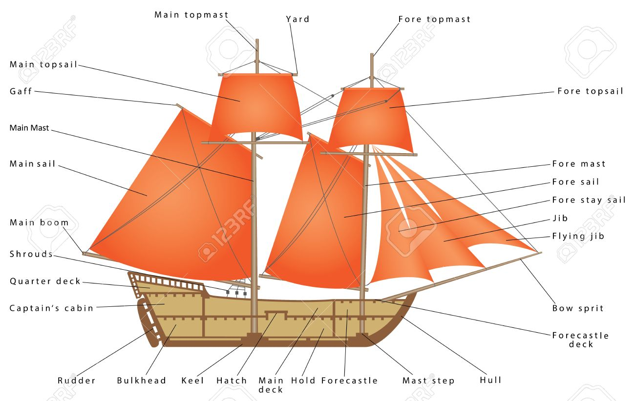 Sailboat parts of a sailing ship diagram of a sailing boat parts of a sailing ship diagram of a sailing boat pirate ship pooptronica Images