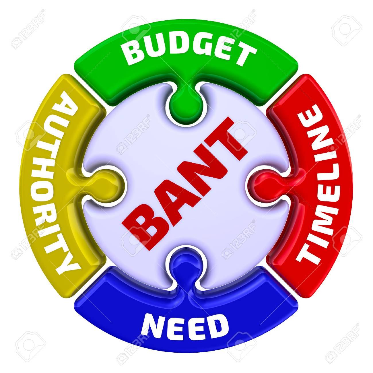 BANT-Modell Im Marketing - Die Aufschrift \