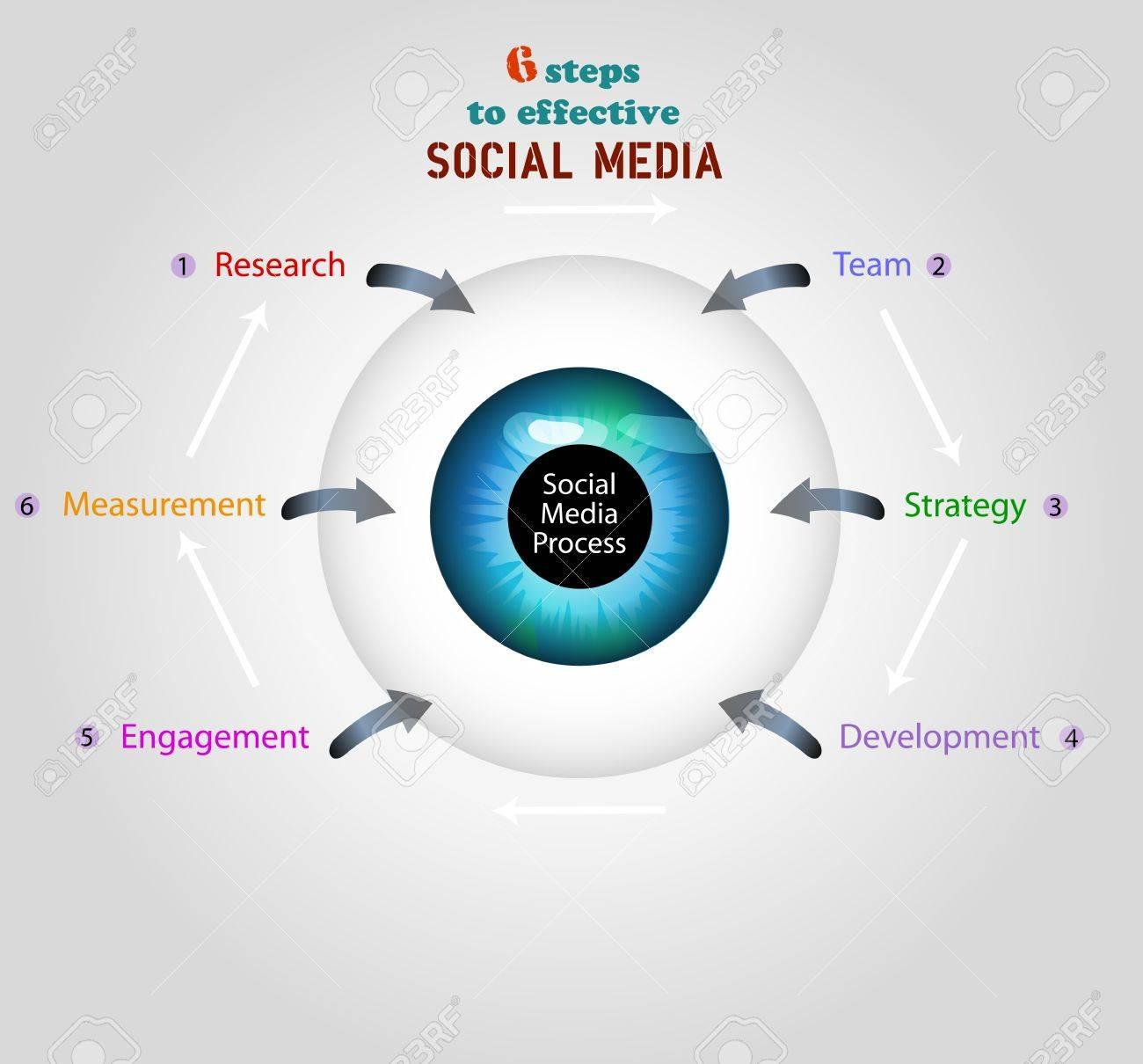 social media business plan  / concept, free copy space Stock Vector - 17816915