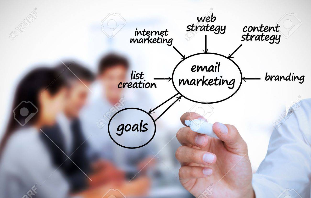 Writing in marketing