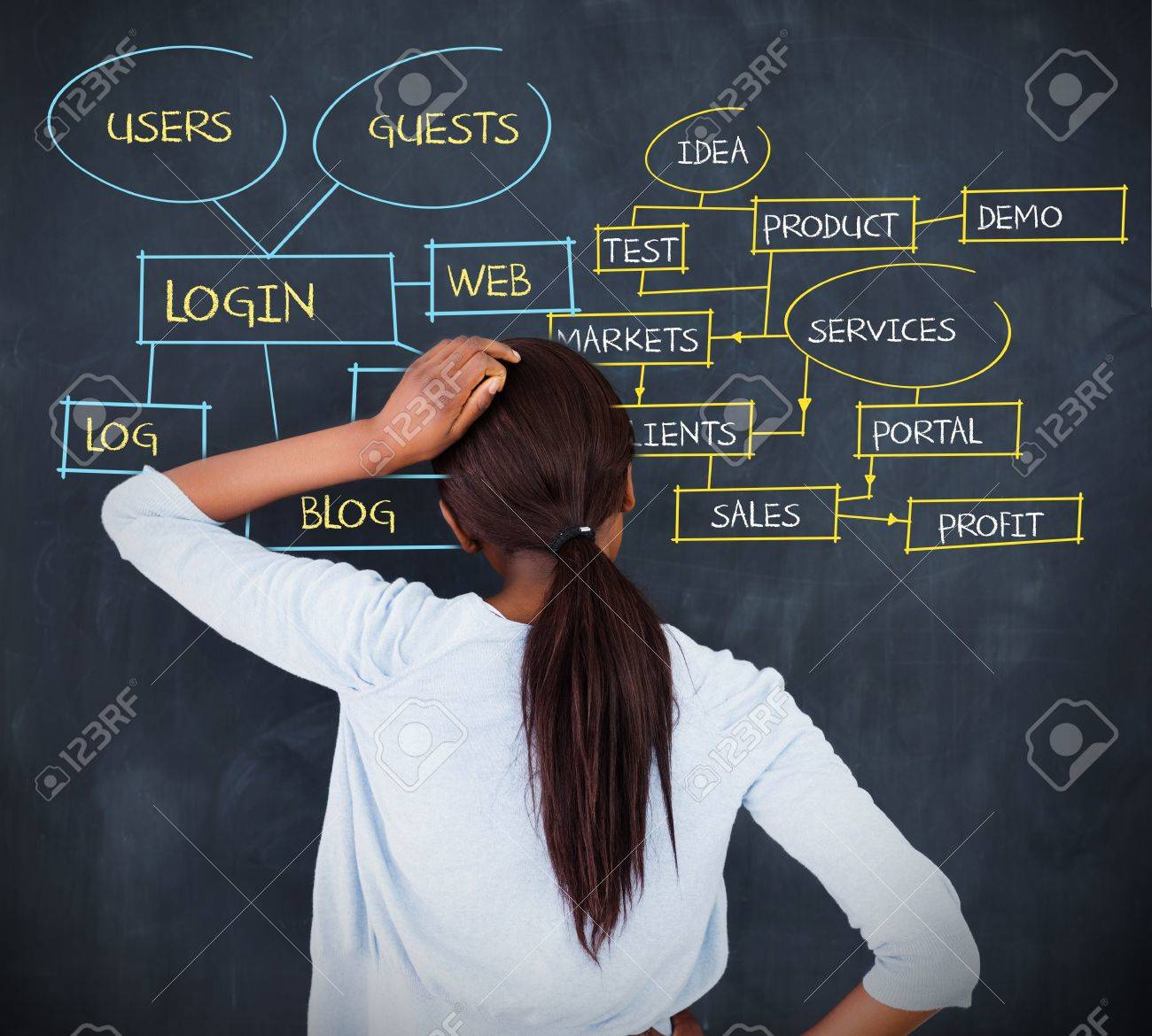 Woman writing a flowchart about login terms on chalkboard Stock Photo - 20632483