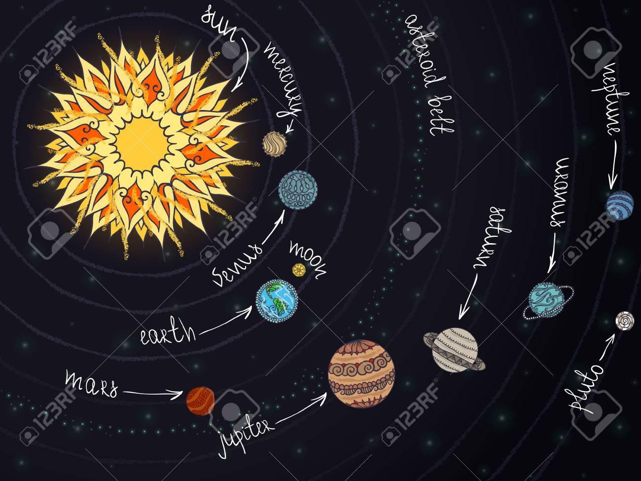 Resumen Esquema De Sistema Solar Con Adornos En Los Planetas ...