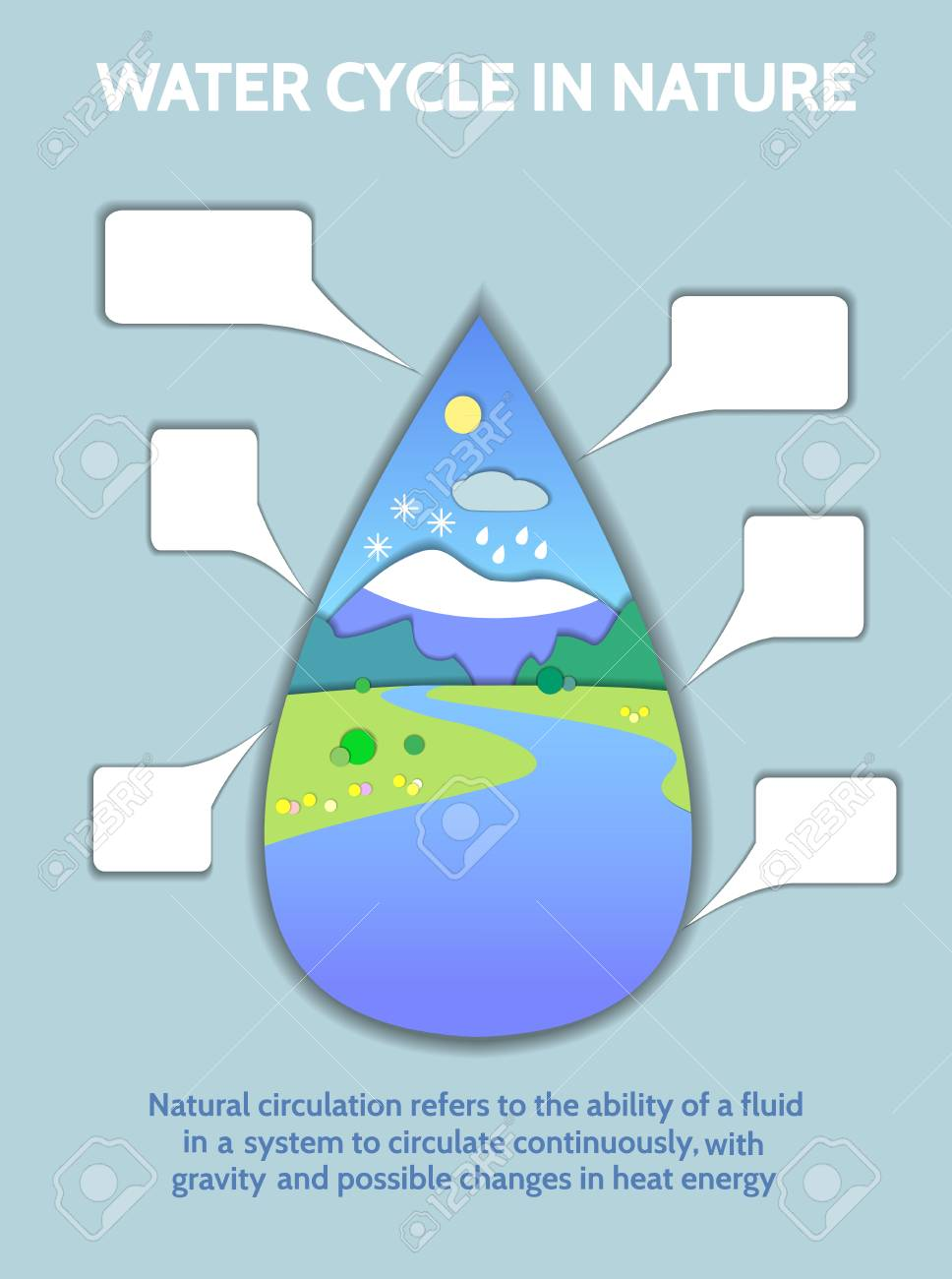 Schematic Representation Of The Global Water Cycle In Nature Illustration Hydrologic