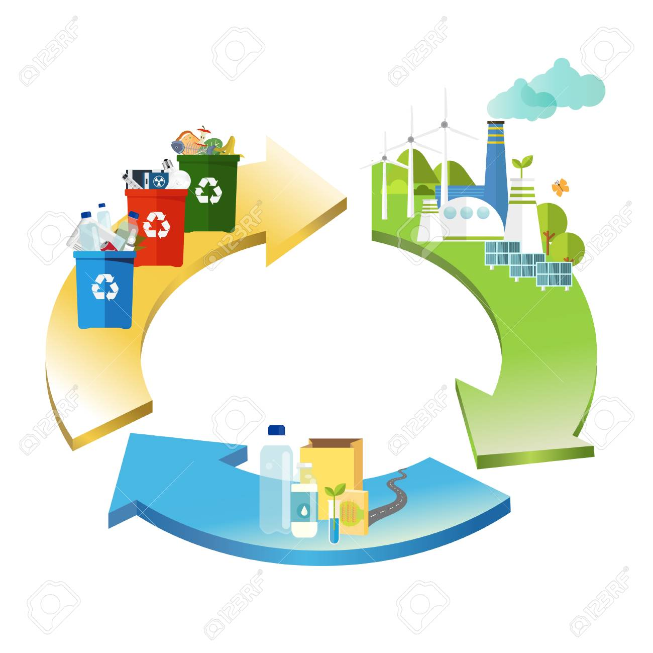 circular economy. product is recycled. management concept. - 121182805