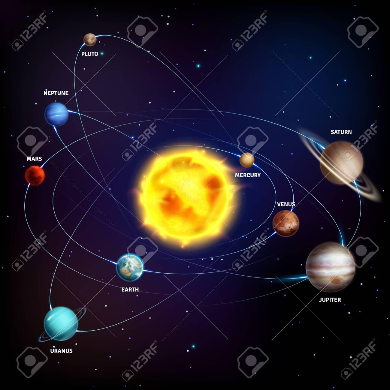 Solar system. Realistic planets space galaxy universe sun jupiter saturn mercury neptune venus uranus orbit 3d vector education cosmos poster - 122637474
