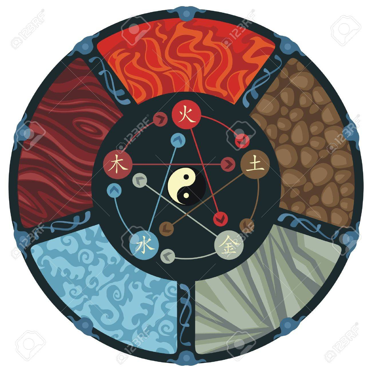 Decorative illustration of the five elements cycle - 13563121