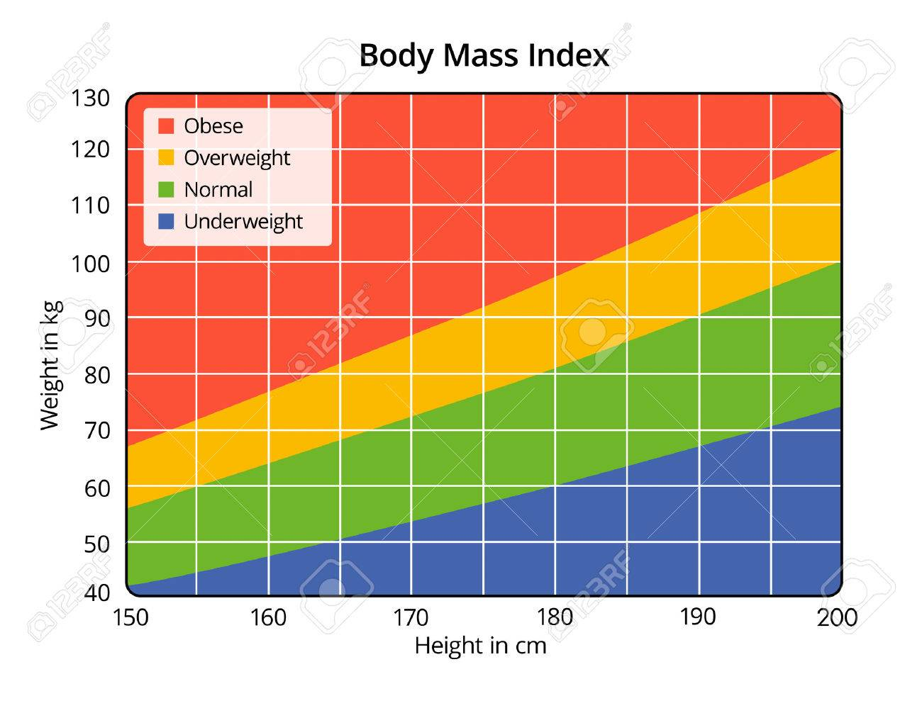 Body Mass Index In Cm And Kg Stock Photo 27602177 Body Mass Index In Cm And