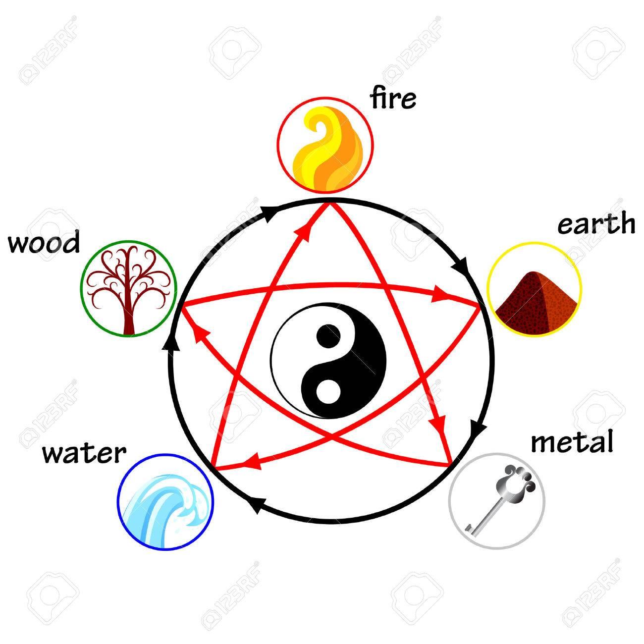 Five elements, creation and destructive circles - 36746077