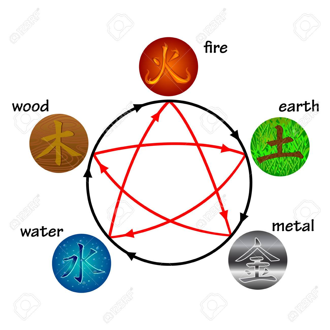 Five elements, creation and destructive circles - 36746079