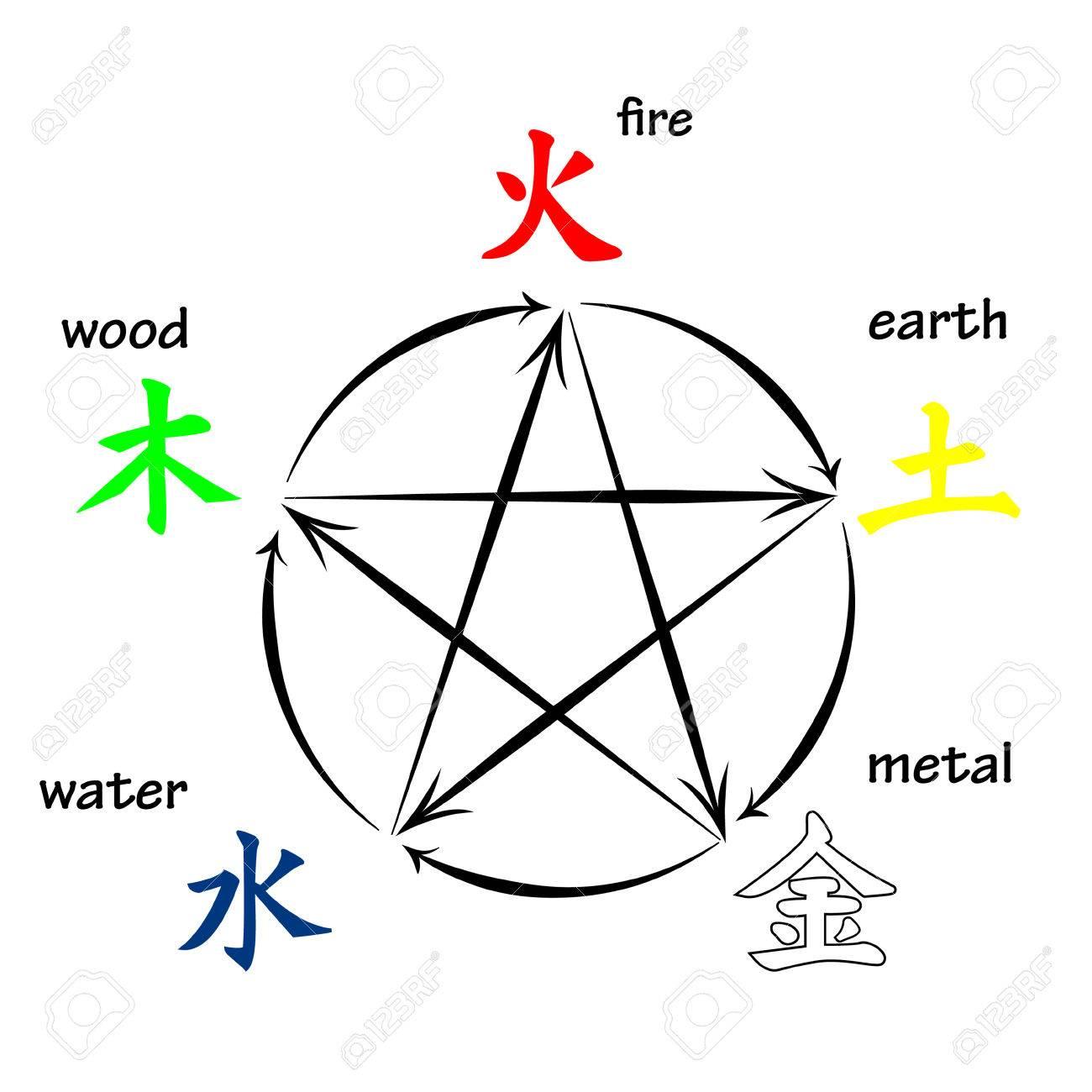 Five elements, creation and destructive circles - 52485991