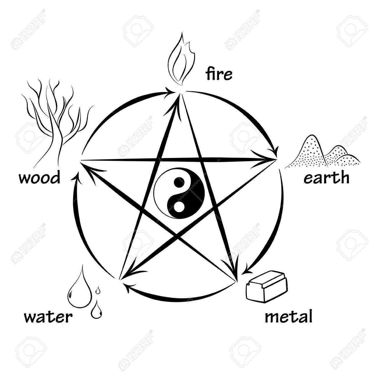 Five elements, creation and destructive circles - 52486314