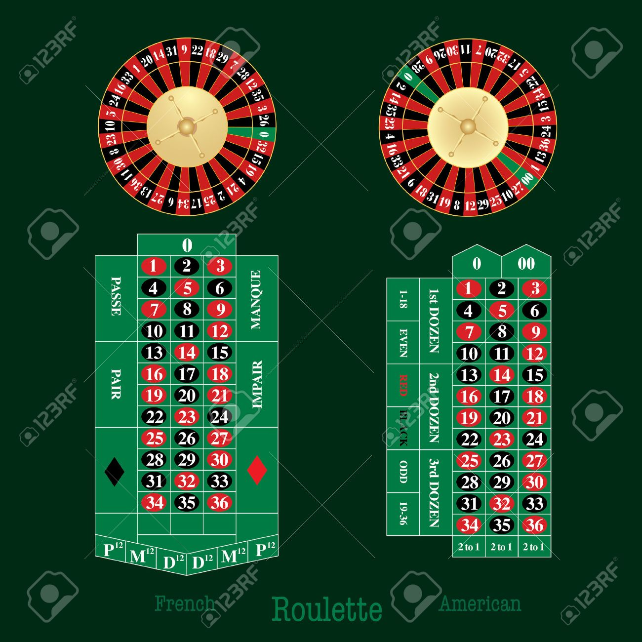 layout of french and american Roulette table and wheel Stock Vector - 12204670